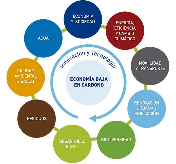 EconomiaBajaenCarbono